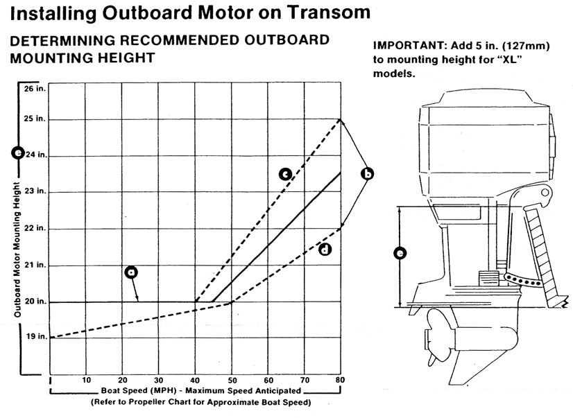 Chart: Engine mounting height as a function of boat speed
