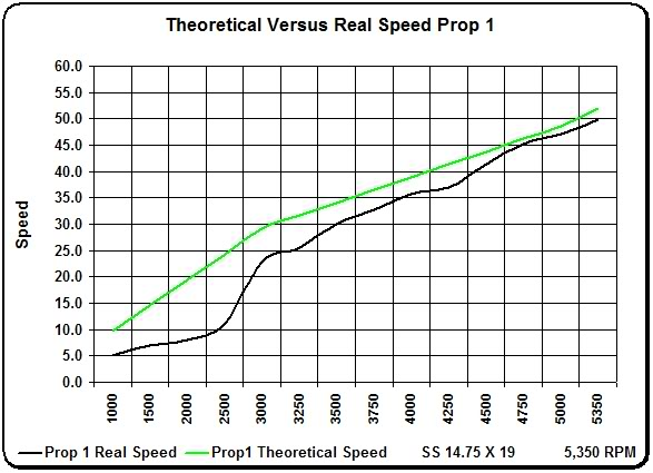 Propeller Power Curve - Moderated Discussion Areas