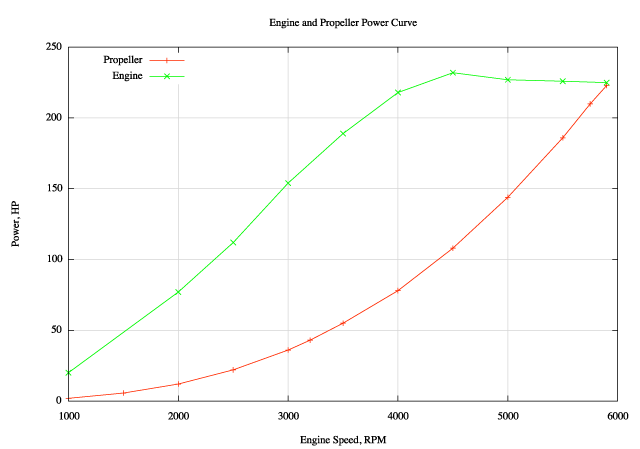 Classic Whaler Boston Reference Performance Propeller. Let's Bine The Two Curves Into One Graph Green Line Shows Power Available From Engine Red Needed By Propeller. Wiring. Diagram Of Engine Power Curve For At Scoala.co