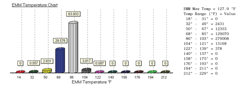 Chart: Engine management module temperature history