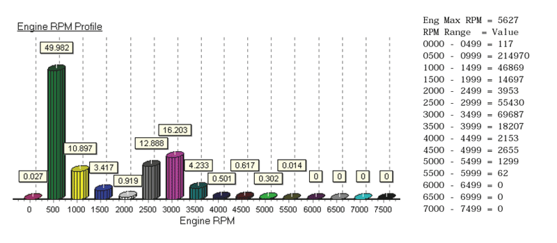 CHART: Engine RPM histogram for E-TEC 90-HP