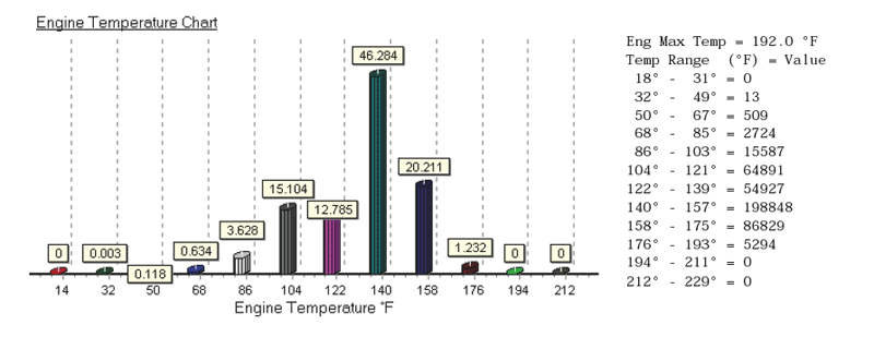 CHART: Engine temperature history