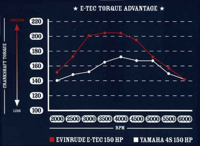 Power Curve for Two-Stroke-Cycle and Four-Stroke-Cycle Outboard