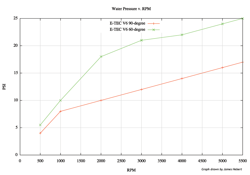 Graph plot: Water pressure versus engine speed.