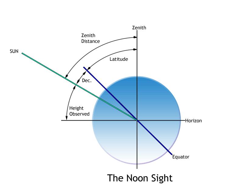 Diagram of Noon Sight; copyright James W. Hebert